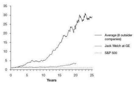 Рост цены акций компаний под управлением 8 необычных СЕО
