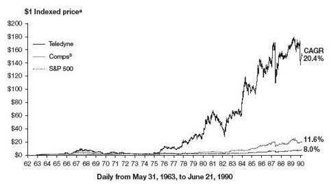 Рост акций Teledyne