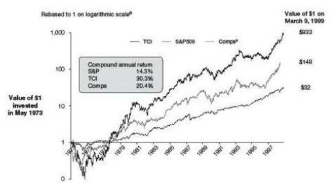 Рост акций TCI