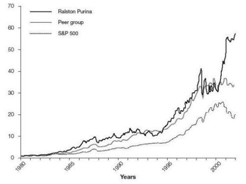 Рост акций Ralston Purina